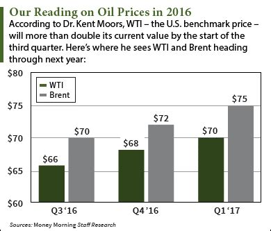 the best oil stock investing strategy for 2016