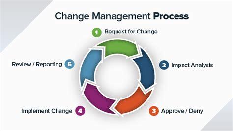change management works  organization