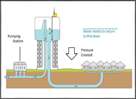 guidelines design water distribution systems water distribution system its design types requirements