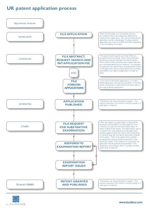 patent application process flowchart how to patent an idea in the uk the patent
