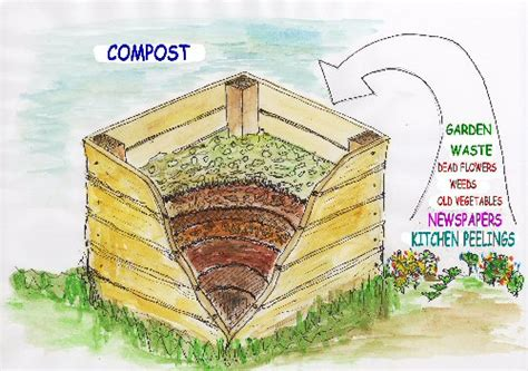 turn your waste into compost