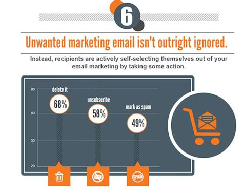 practical ecommerce 4 ways to improve email deliverability 15 infographics to improve your marketing practical ecommerce