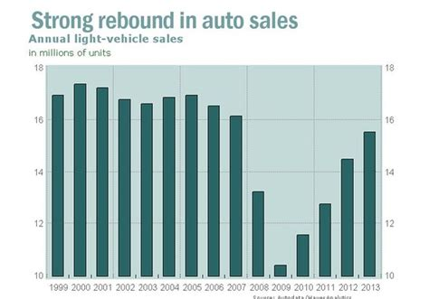 Auto Industry Bailout by Transition Time In The Rebounding U S Auto Industry