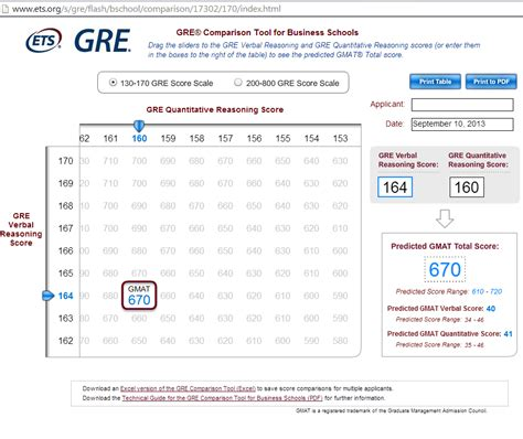 gre test gre vocabulary scores 5 best ways to improve them