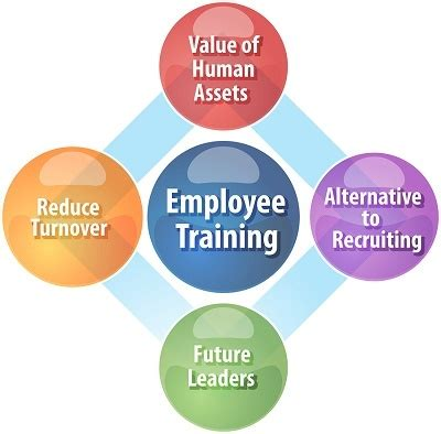 how can online training help your company litmos blog can leadership training help your business retain quality