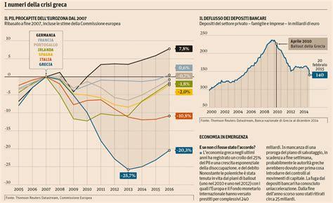 sole 24 ore banche dati i numeri della crisi greca dopo il crollo 232 prevista una