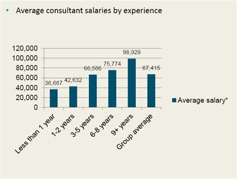 Average Salary For Mba With 5 Years Experience by This Is The Salary You Will Probably Earn If You Become A