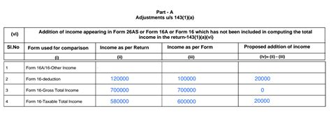 section 143 1 of income tax section 143 1 income tax india 28 images 2 what is