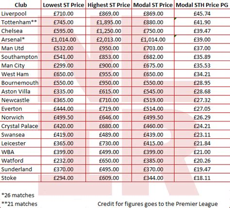 arsenal ticket price the truth about arsenal s ticket prices north london is red