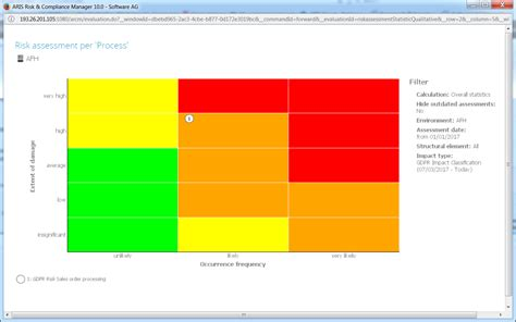 Speed Up Your Gdpr Projects With Aris Aris Bpm Community Gdpr Risk Assessment Template