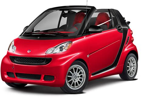 who manufactures the smart car cars with the most complaints