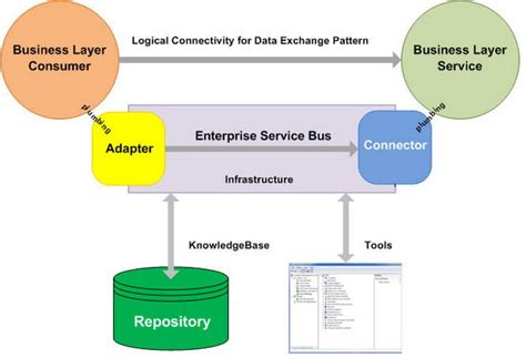 repository pattern business layer virtualservice for esb codeproject