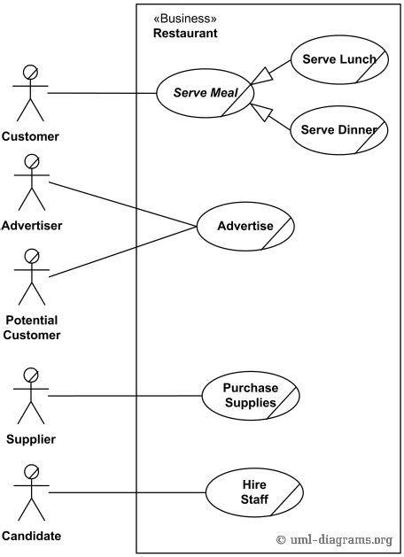 business use diagram an exle of uml use diagram for a restaurant