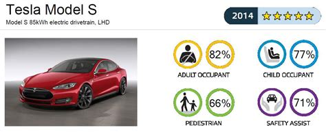 Tesla Safety Ratings Model S Achieves Ncap 5 Safety Rating