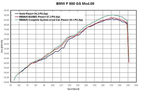 torque curve of 2016 bmw f800gs wiring diagrams repair