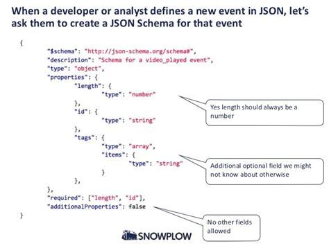 pattern json schema json schema additional properties phpsourcecode net