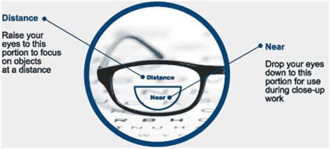 how to adjust to bifocal and progressive glasses?