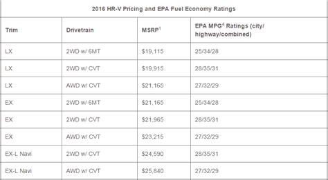 honda hr v price cost of 2016 hrv html autos post