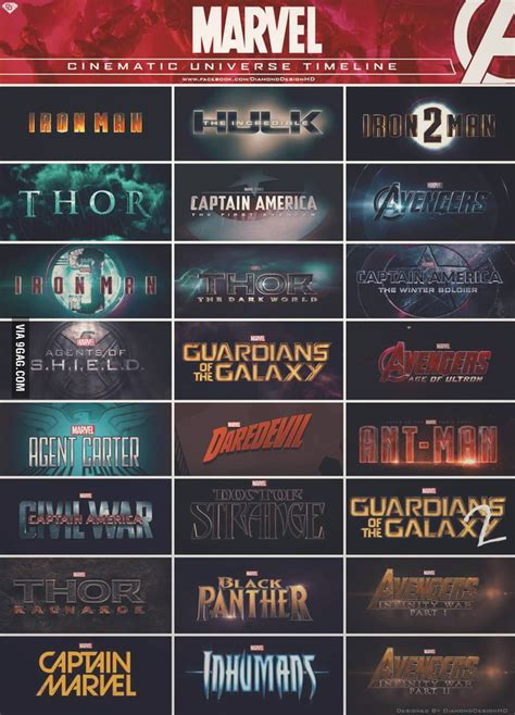 film marvel timeline marvel cinematic universe movies memes