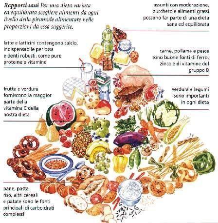 regime alimentare regime alimentare il corretto regime alimentare dal