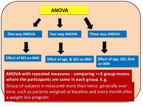 test anova difference between one way anova two way anova