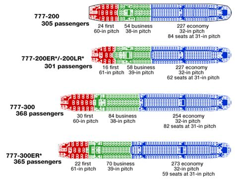 777 Floor Plan by Boeing 777 Seat Configuration