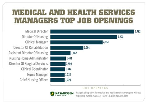 Top Mba In Healthcare Management by Career Opportunities In Healthcare Management You Didn T