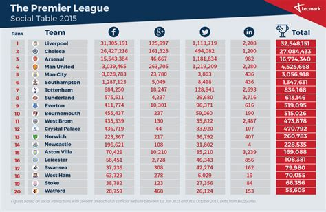 epl table jan 1 2015 liverpool are premier league chions in social media