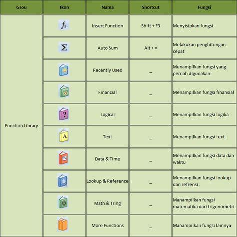 fungsi tab page layout adalah tab formulas menu dan fungsi ikon yang ada di microsoft