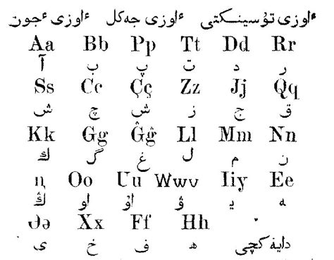 House Design Styles List by List Of Latin Script Letters