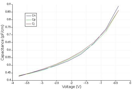 pn diode capacitance results and discussion lumerical knowledge base