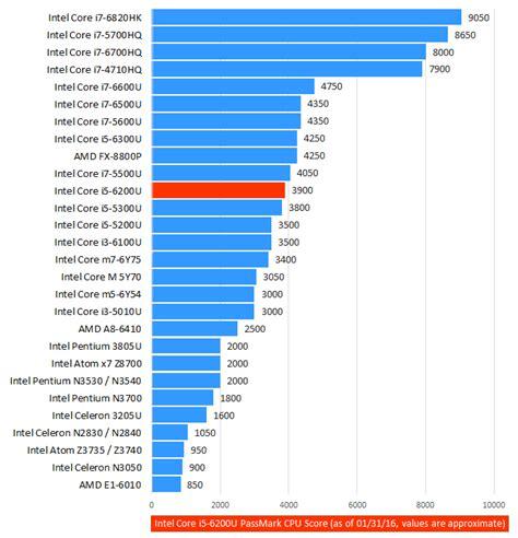 cpu bench mark intel core i5 6200u 6th gen skylake mid range laptop cpu