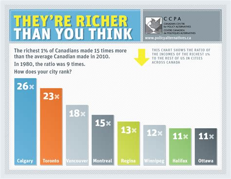 Income Inequality In Canada Essay by Rob Oxoby Teaching Research And Other Stuff