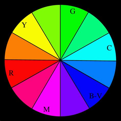 color wheel numbers 2005 11 november