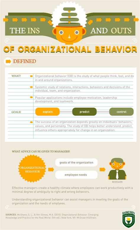 Organizational Behavior Syllabus Mba by Organizational Behavior The Ins And Outs Of Personality