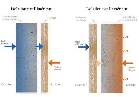 isolation de la container int 233 rieur ou ext 233 rieur