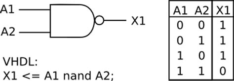 nand, nor, xor and xnor gates in vhdl