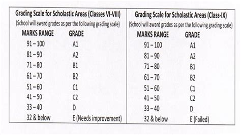 grading pattern in cbse cbse unveils news exam assessment format for classes 6 to 9