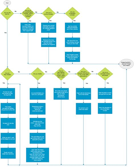 flow sheet templates flow chart template 30 free word excel pdf