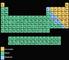 riena s science metals vs nonmetals periodic table