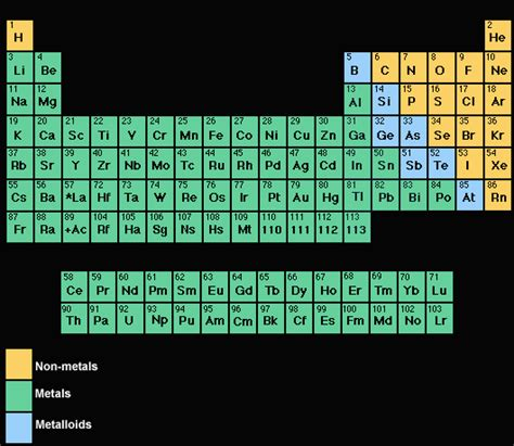 Periodic Table Metals Nonmetals And Metalloids by What Elements Are Metals Socratic