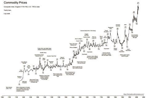 historical commodity price charts time price research commodity prices 1170 2011