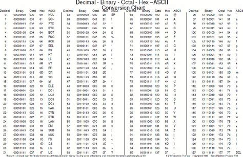 ascii color codes best 25 hexadecimal chart ideas on color