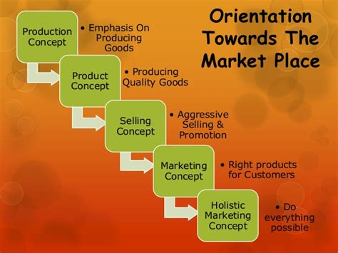 Market Orientation Mba by Evolution Of Marketing