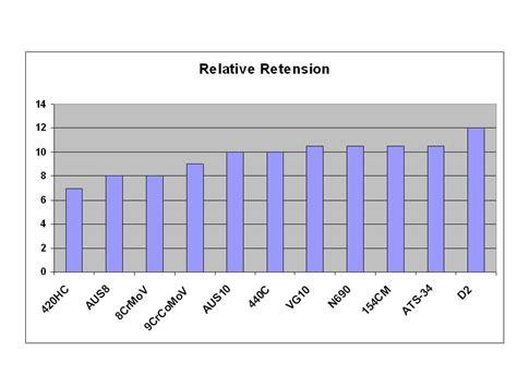 edge retentions of spycerco s30v vs vg10 vs buck s30v vs