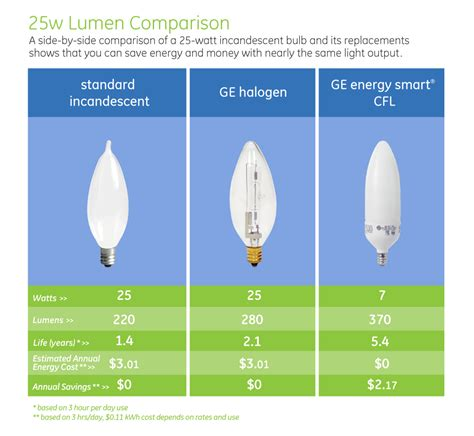 Led Light Bulb Lumens Light Bulb Marvelous Low Lumen Light Bulbs Highest Lumen Light Bulb New Light Bulb Wattage