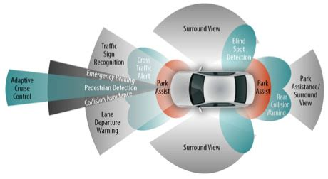 automotive lidar market to rear excessive growth during
