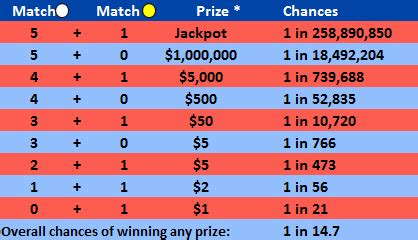 Best Chance Of Winning Money - 1 billion perfect bracket challenge vs mega millions lottery which is best to enter