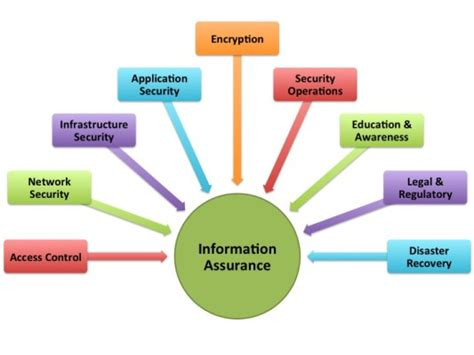 Information Technology Auditing And Assurance the customer side security abcs understanding security