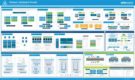 design center software vmware validated design for sddc 3 0 now generally